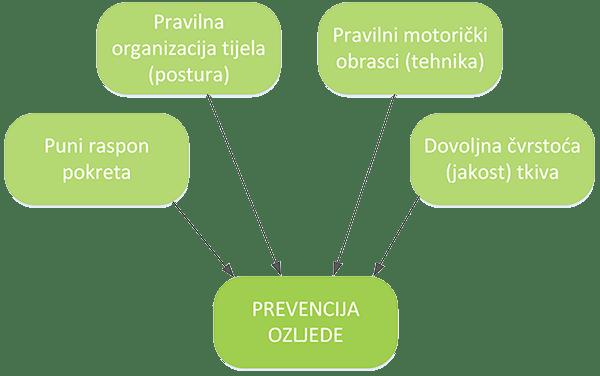prevencija ozljeda